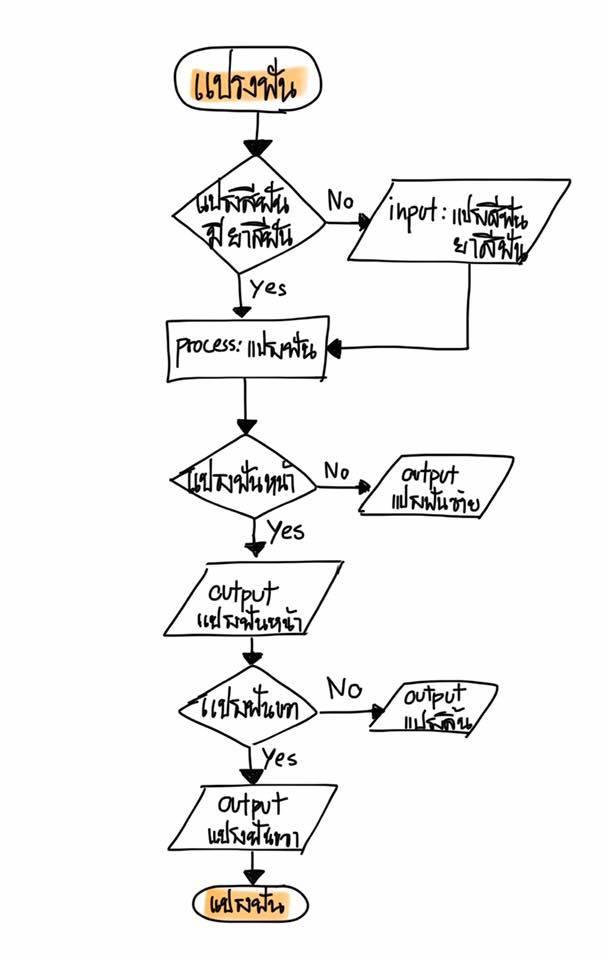 อัลกอริทึม สอนเด็กเรียนเขียนโปรแกรม
