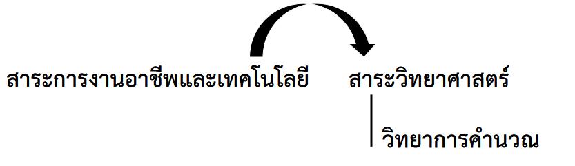วิทยาการคำนวณ
